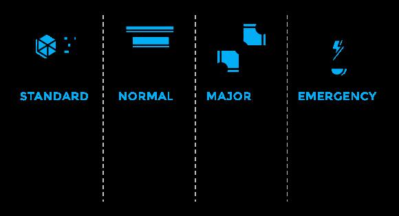 ITIL Change classification